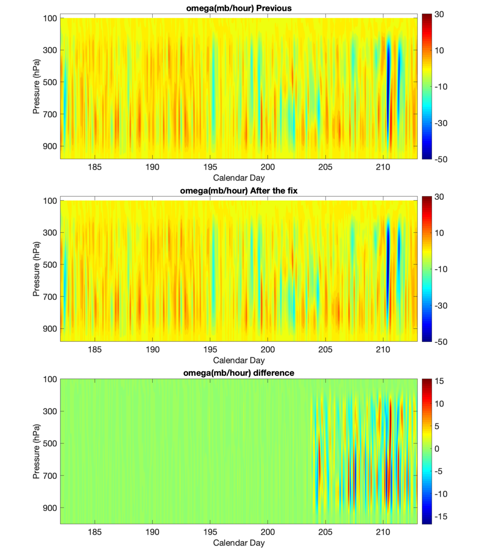 Time series of the derived large-scale vertical velocity (Omega) in a previous VARANAL version 2 release for July 2018 (top) and in a new release with a bug fixed (middle), and the difference between the two releases
